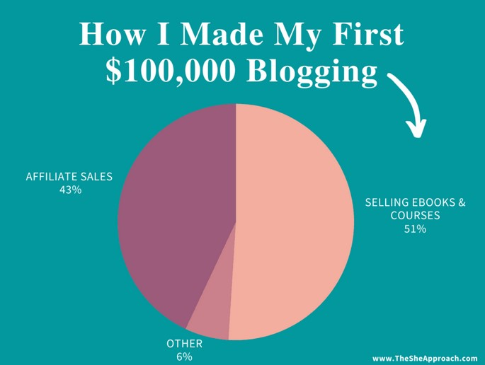 thesheapproach.com/how-made-first-100000-blogging